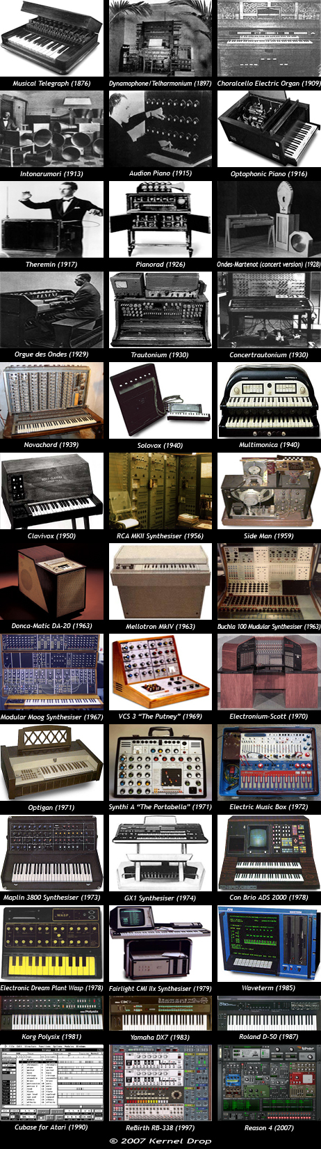 history of synthesizer electronic intruments storia dei sintetizzatori strumenti elettronici